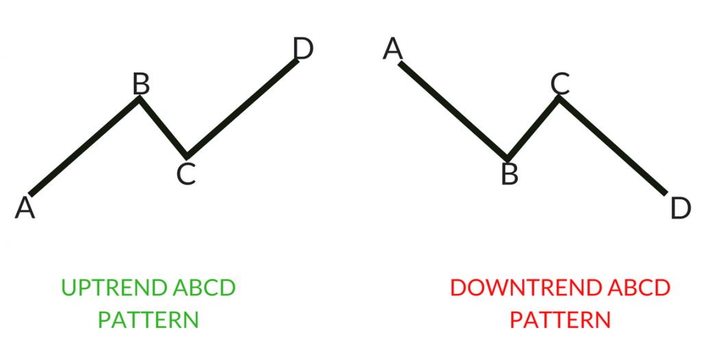 ABCD Pattern