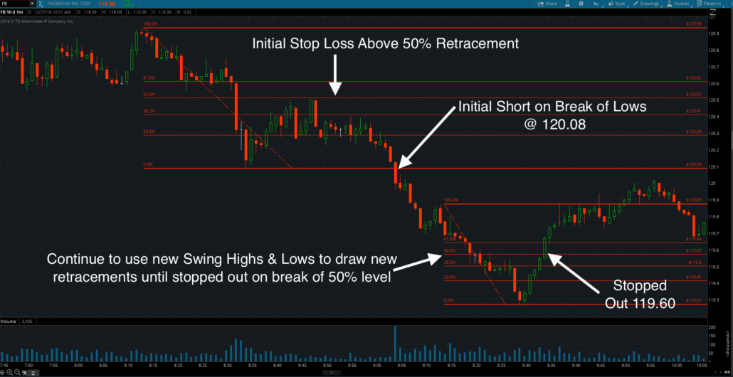 Fibonacci Retracements for Stop Loss