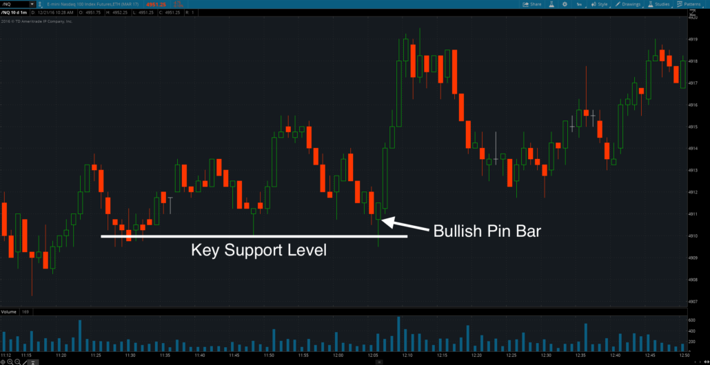Pin Bar At Support Level