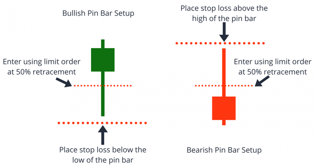 Image result for placing stop loss above or below the tail
