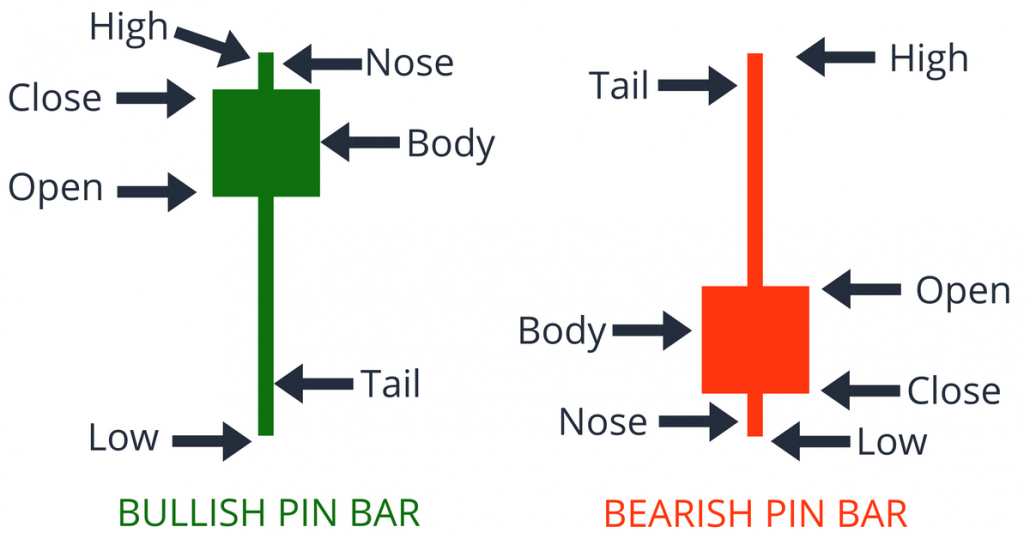 Pin Bar Characterisitcs