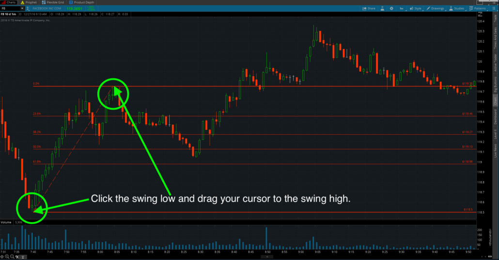 Fib Swing Low To Swing High