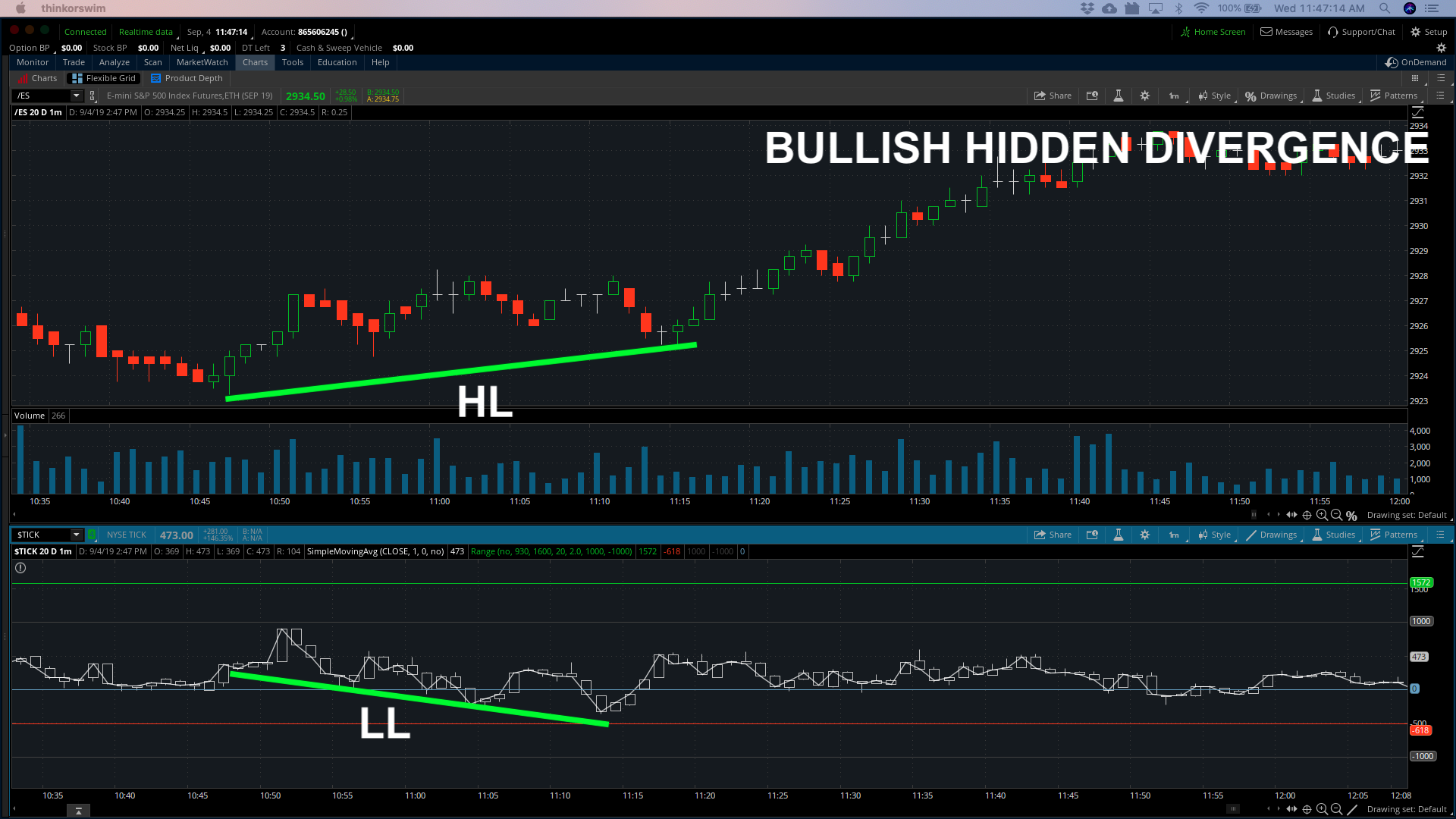 Bullish Hidden Divergence NYSE Tick