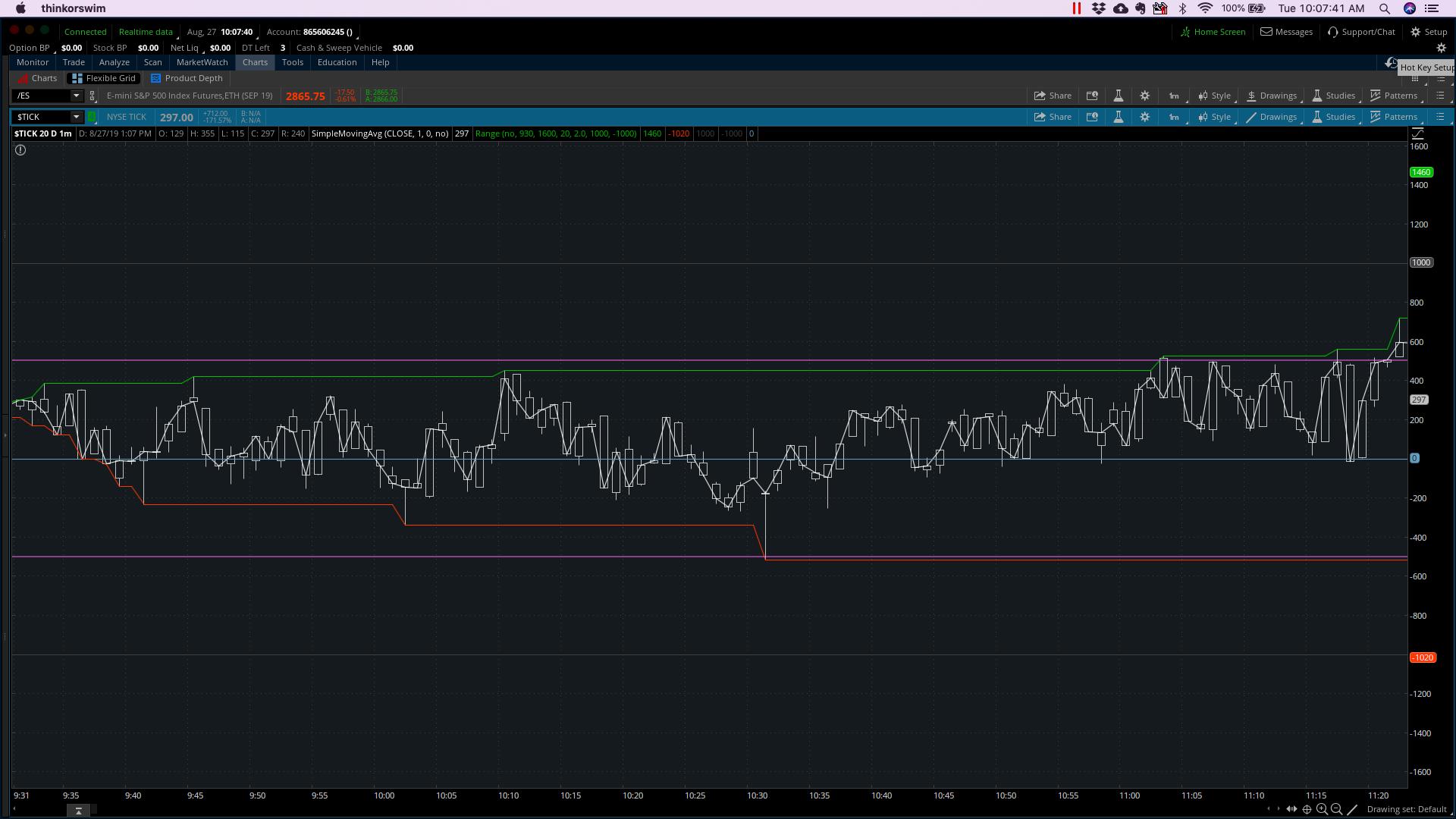 Low Volatility NYSE Tick