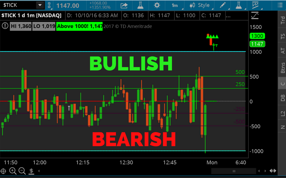 Day Trade Thinkorswim