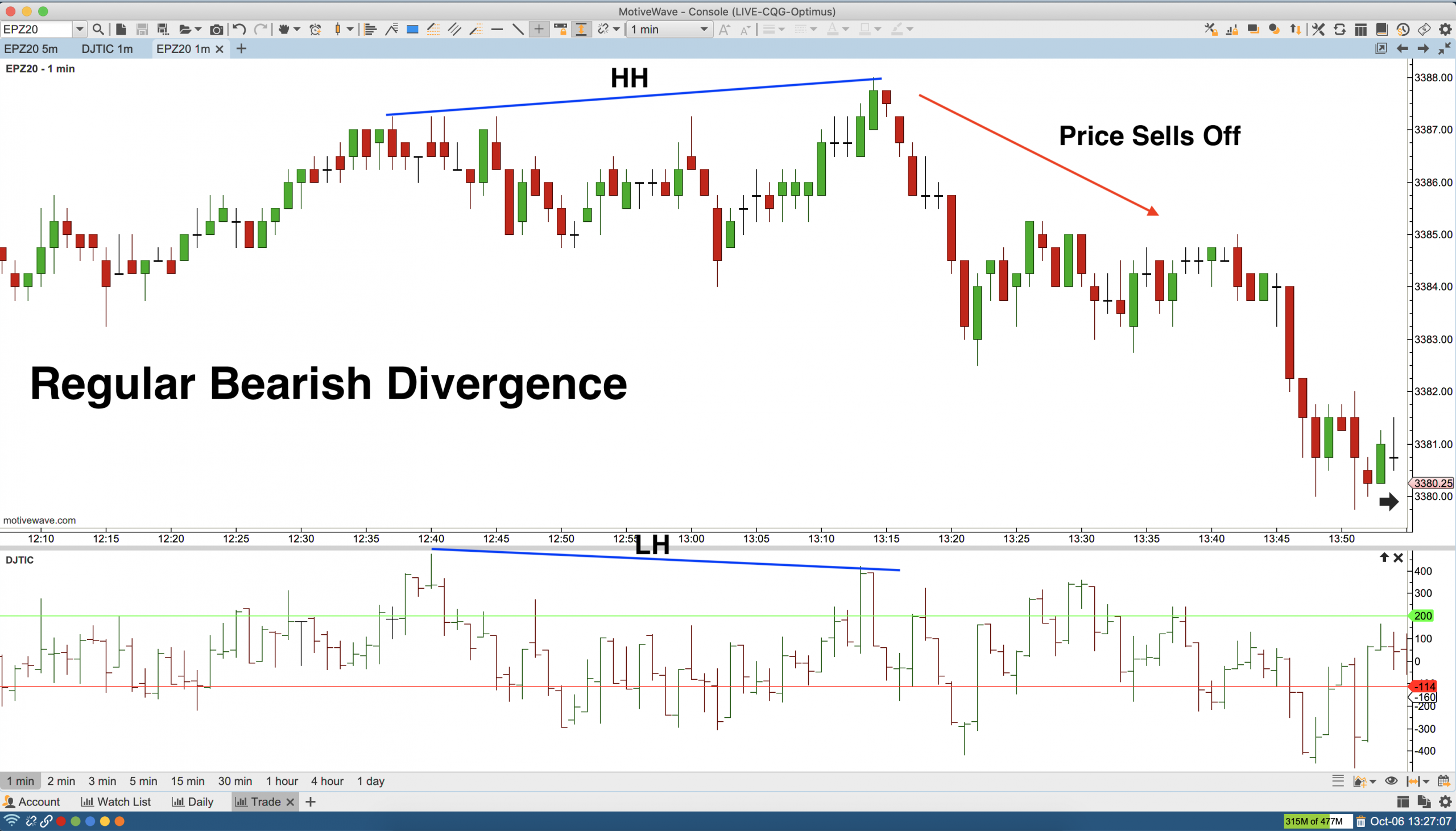 Regular Bearish Divergence NYSE Tick