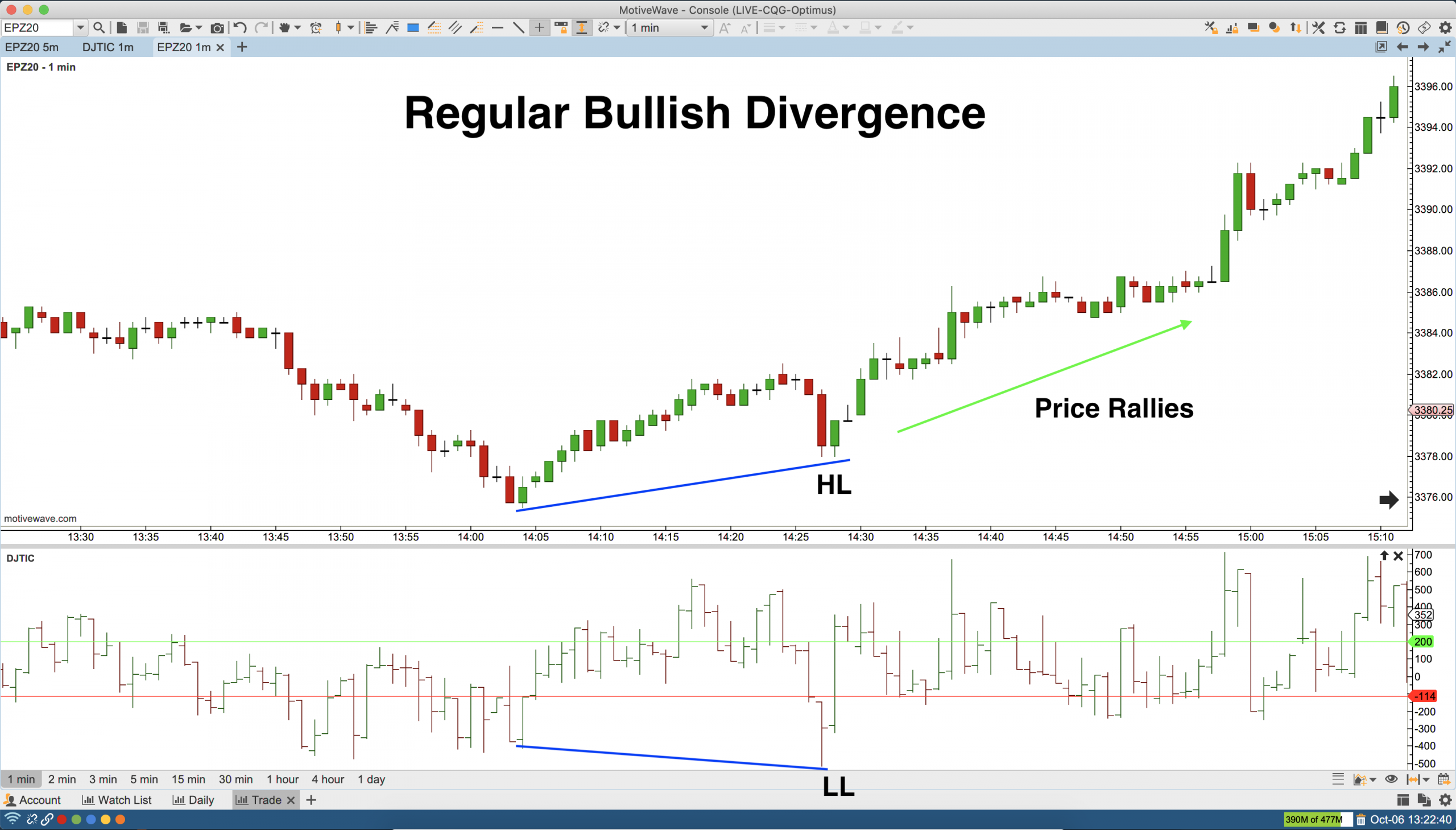 Regular Bullish Divergence NYSE Tick