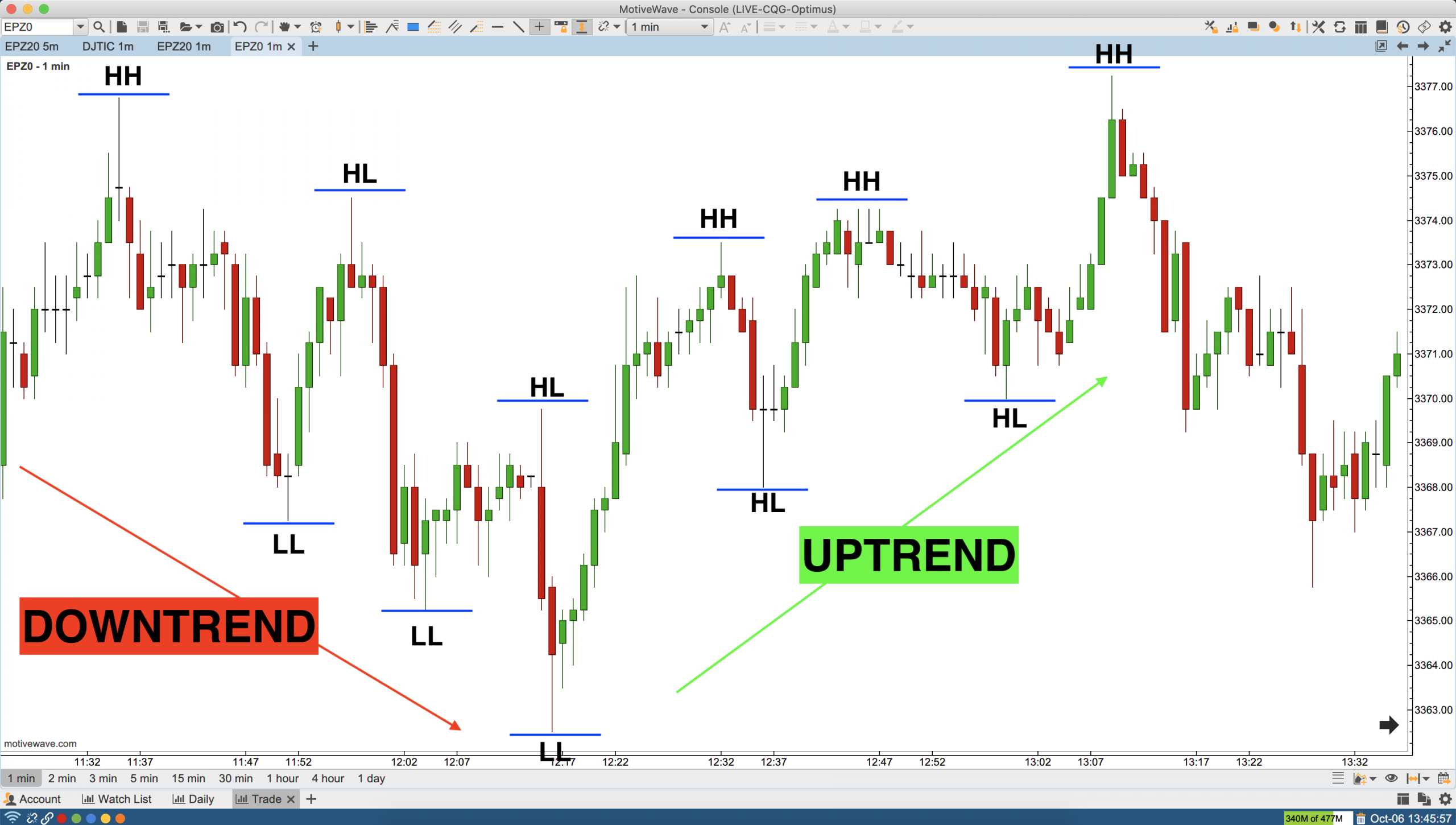 eMini S&P500 Uptrend and Downtrend