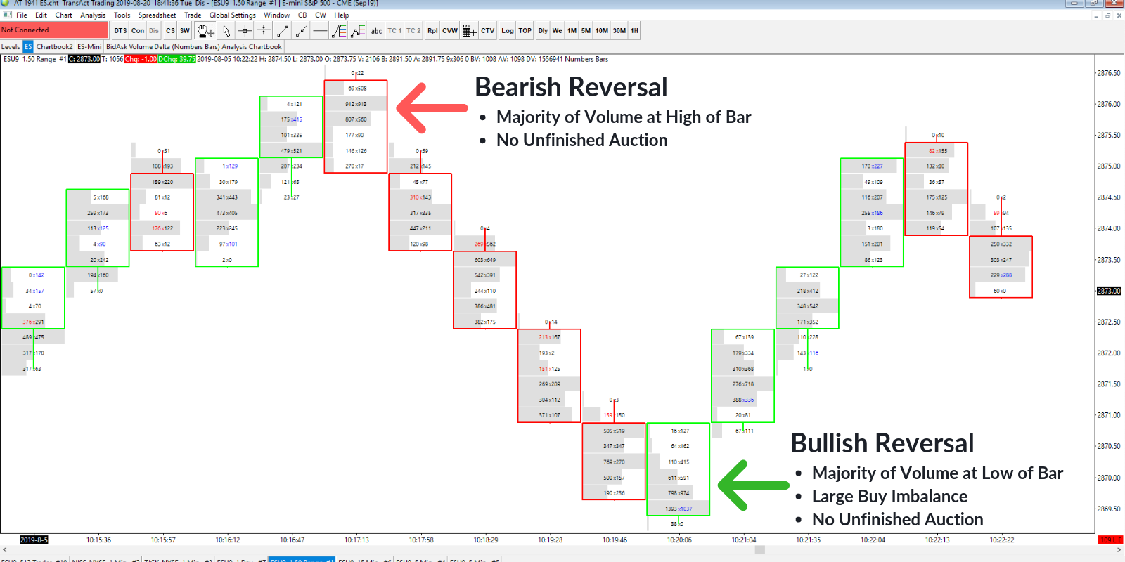 Bearish and Bullish Volume Profiles