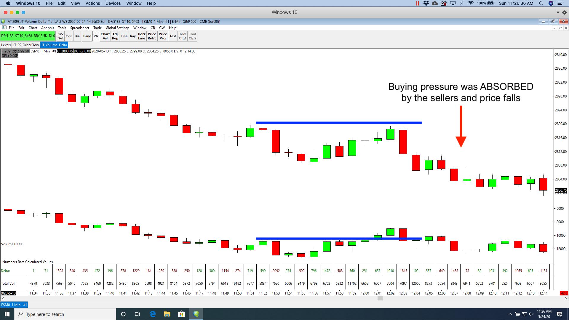Trading Absorption Short