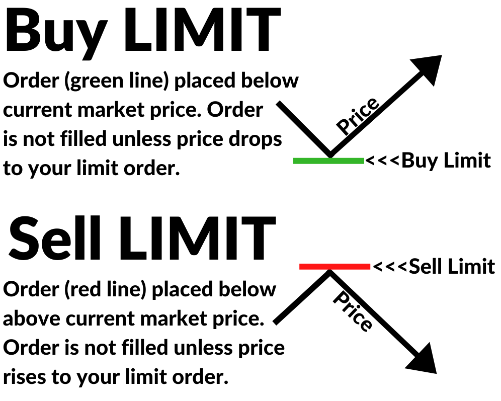 Buy Limit and Sell Limit Orders